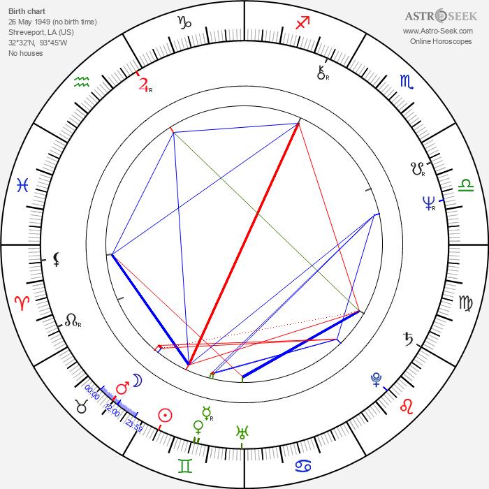 Hank Williams Jr. - Astrology Natal Birth Chart