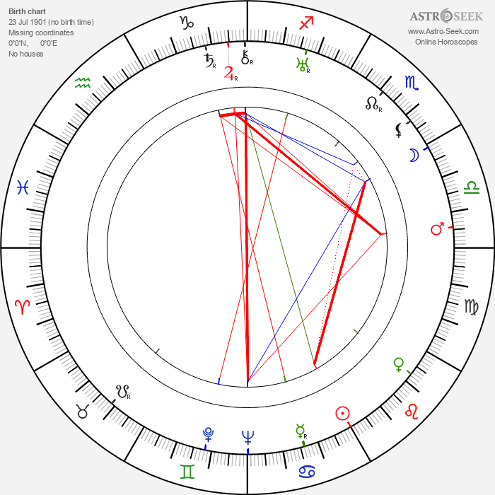 Hank Worden - Astrology Natal Birth Chart