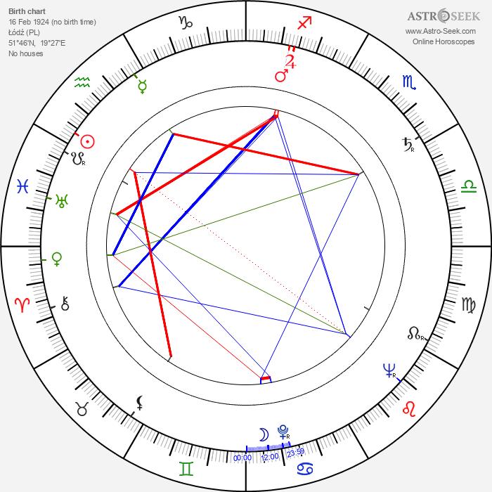 Hanna Bedrynska - Astrology Natal Birth Chart