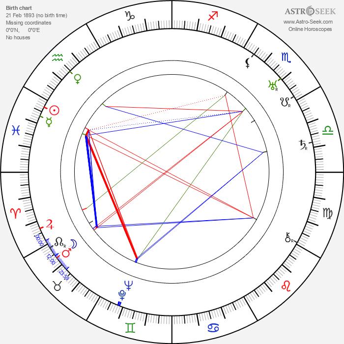 Hanna Honthy - Astrology Natal Birth Chart