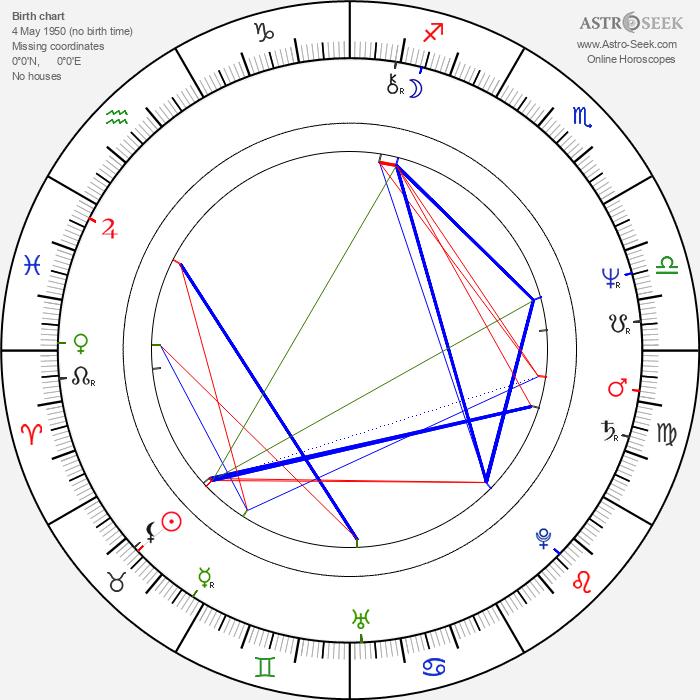 Hanna Orsztynowicz - Astrology Natal Birth Chart