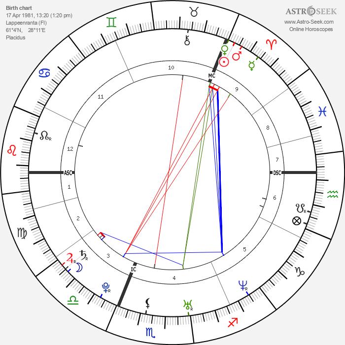 Hanna Pakarinen - Astrology Natal Birth Chart
