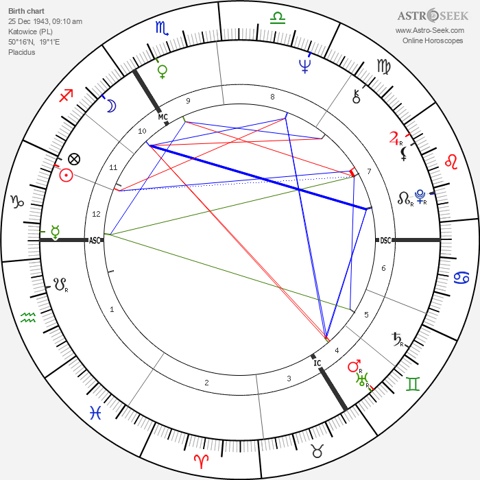 Hanna Schygulla - Astrology Natal Birth Chart