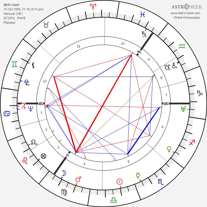 Hannah Arendt - Astrology Natal Birth Chart