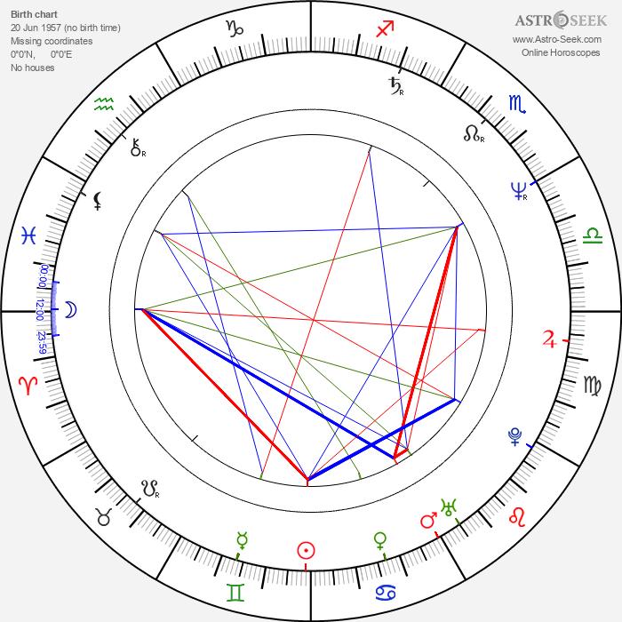 Hanne Hedelund - Astrology Natal Birth Chart