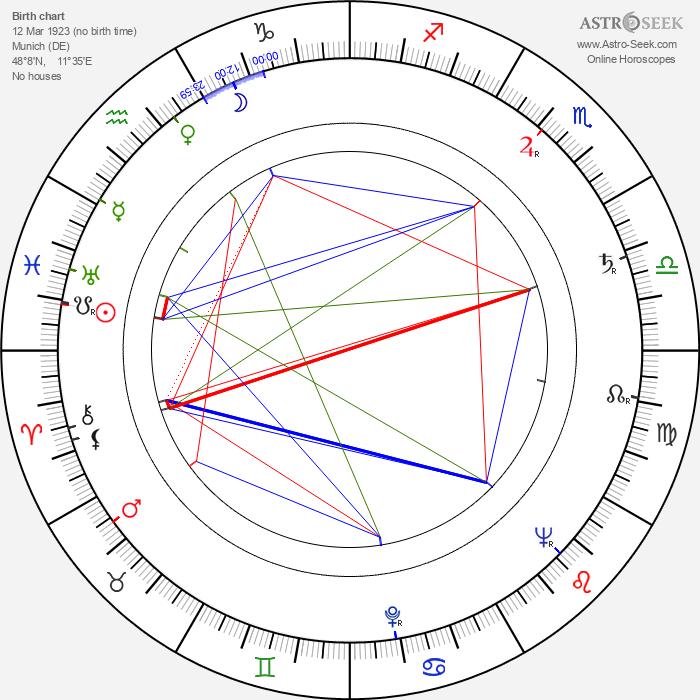 Hanne Hiob - Astrology Natal Birth Chart