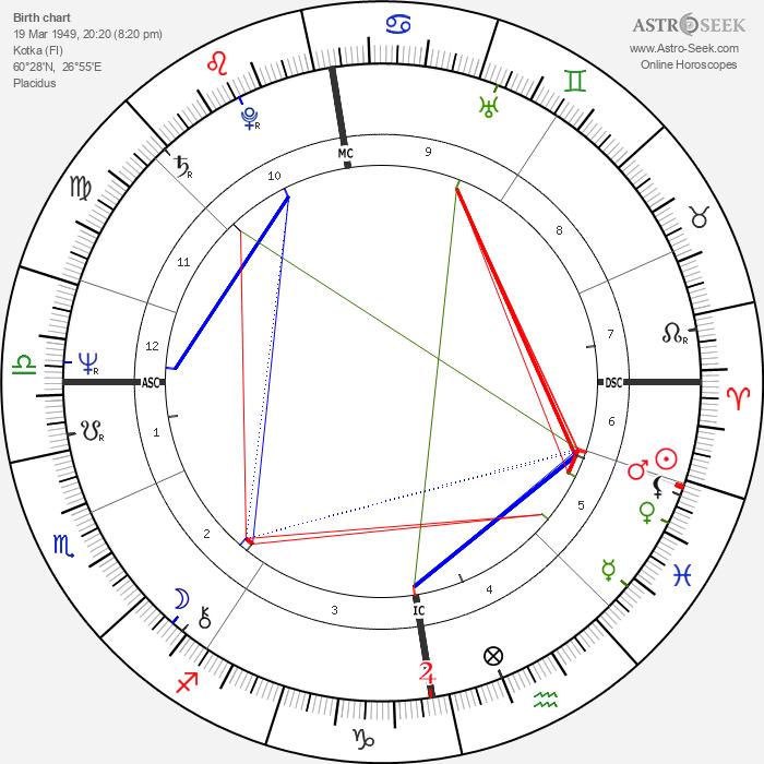 Hannele Huovi - Astrology Natal Birth Chart
