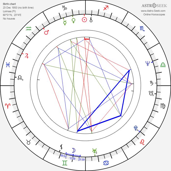 Hannele Laaksonen - Astrology Natal Birth Chart