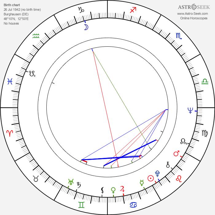 Hannelore Elsner - Astrology Natal Birth Chart
