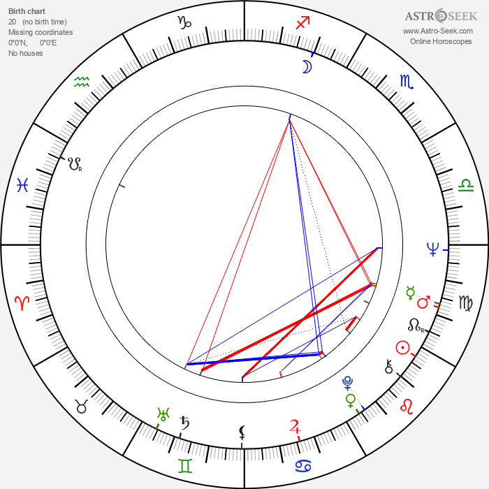Hannelore Hoger - Astrology Natal Birth Chart