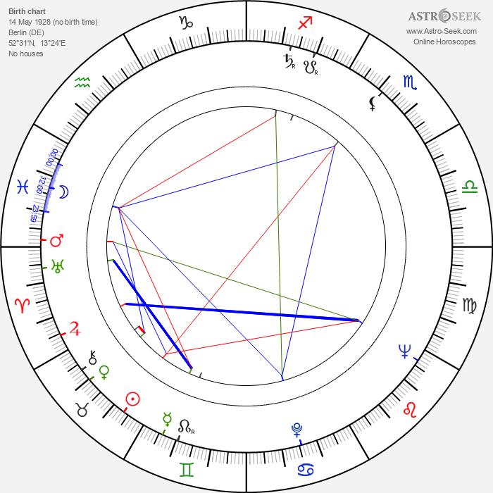 Hannelore Minkus - Astrology Natal Birth Chart