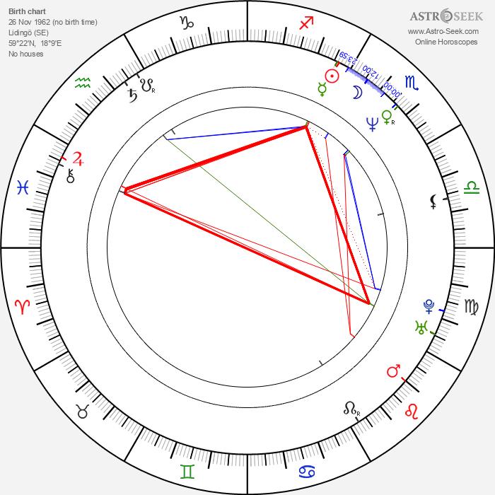 Hannes Holm - Astrology Natal Birth Chart