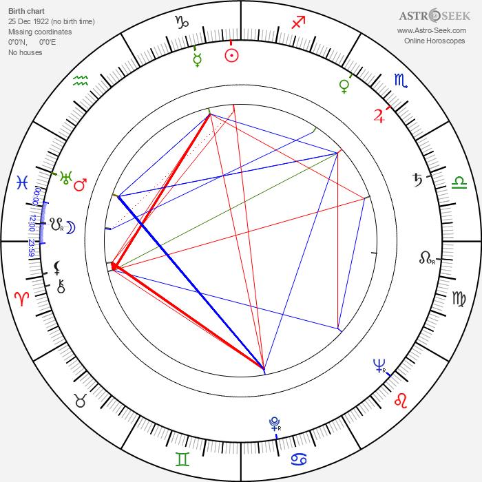 Hannes Kallio - Astrology Natal Birth Chart
