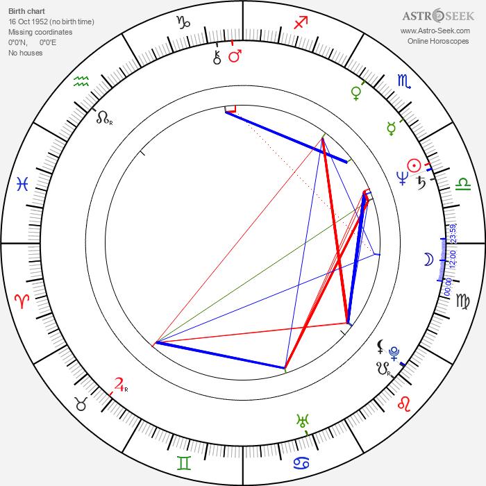 Hannes Rossacher - Astrology Natal Birth Chart