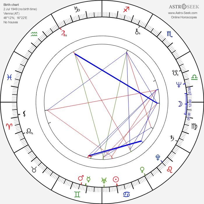 Hanno Pöschl - Astrology Natal Birth Chart