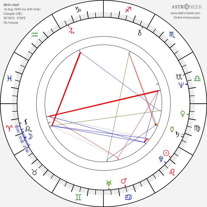 Hanns Christian Müller - Astrology Natal Birth Chart