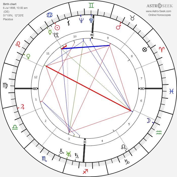 Hanns Eisler - Astrology Natal Birth Chart
