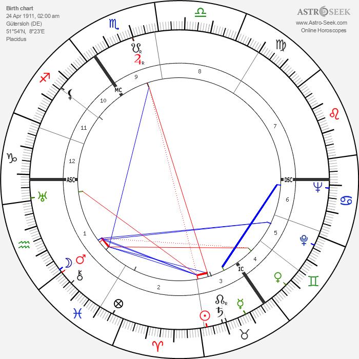Hanns Heinrich Lohmann - Astrology Natal Birth Chart