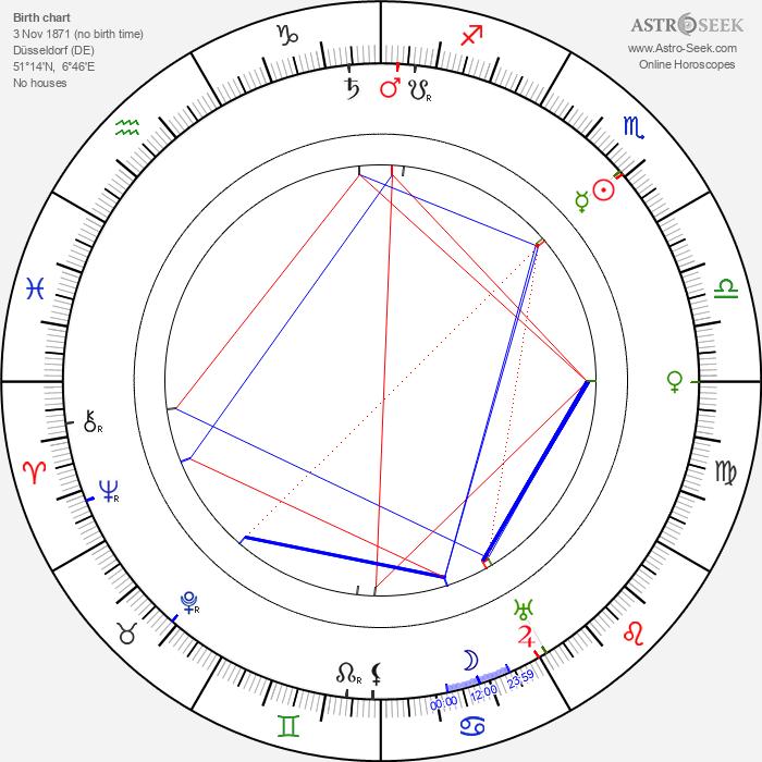 Hanns Heinz Ewers - Astrology Natal Birth Chart