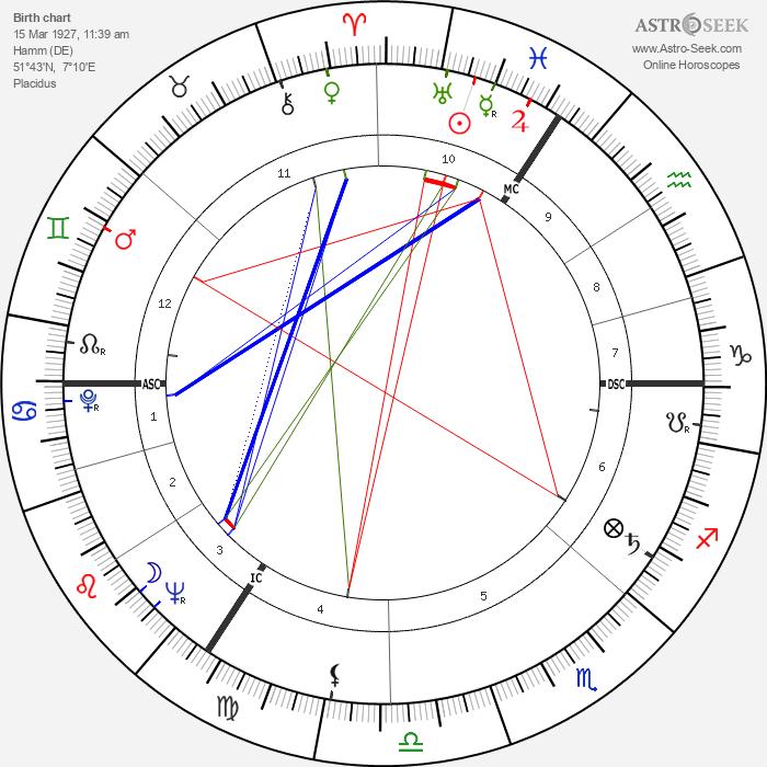 Hanns Joachim Friedrichs - Astrology Natal Birth Chart