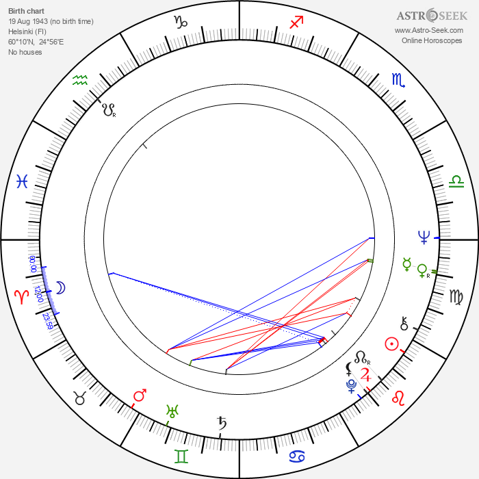 Hannu Heikinheimo - Astrology Natal Birth Chart