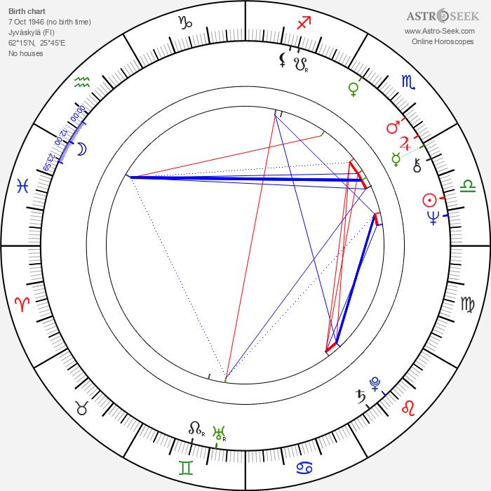 Hannu Kahakorpi - Astrology Natal Birth Chart