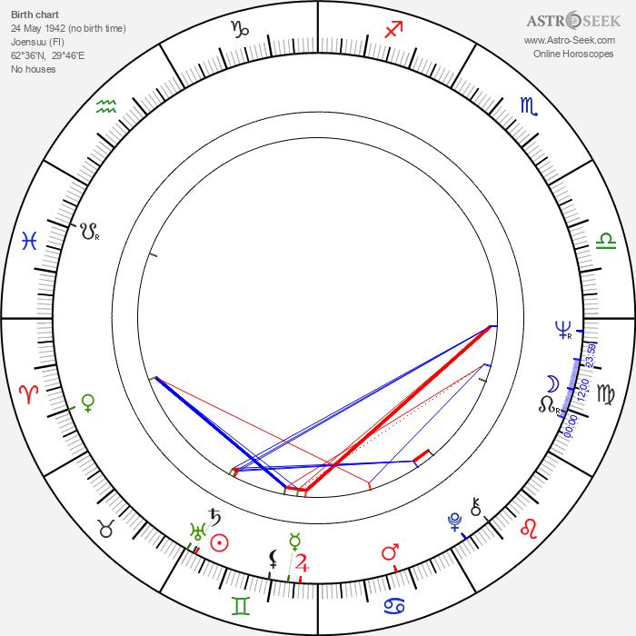 Hannu Mikkola - Astrology Natal Birth Chart