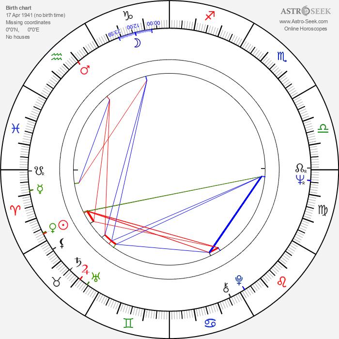 Hannu Peltomaa - Astrology Natal Birth Chart