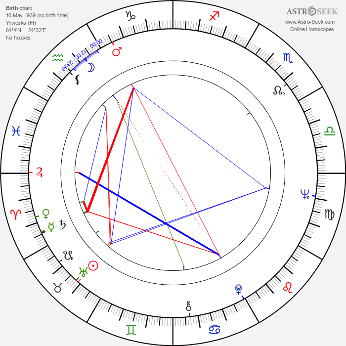 Hannu Taanila - Astrology Natal Birth Chart