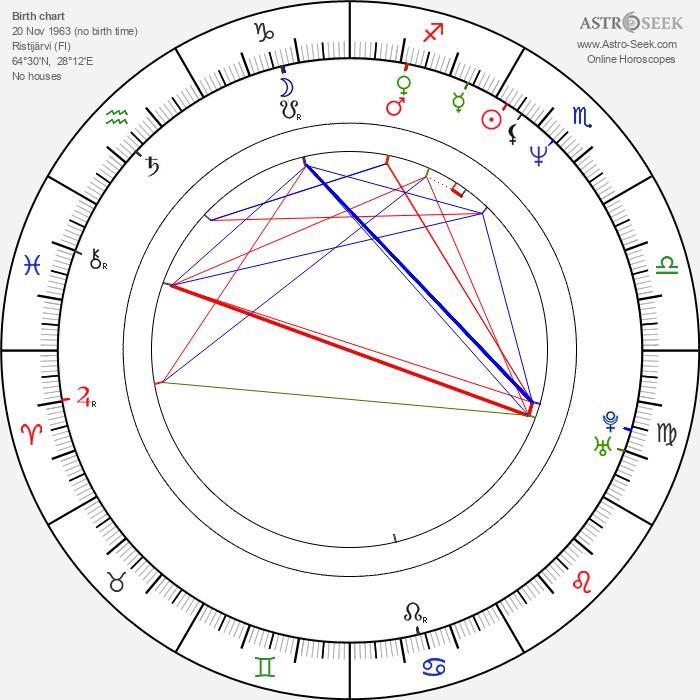 Hannu Takkula - Astrology Natal Birth Chart