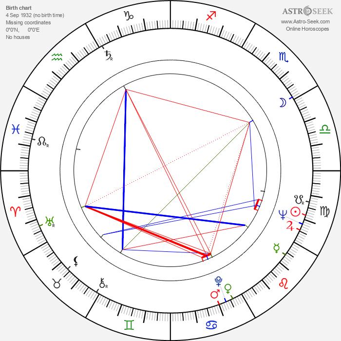 Hannu Tarmio - Astrology Natal Birth Chart