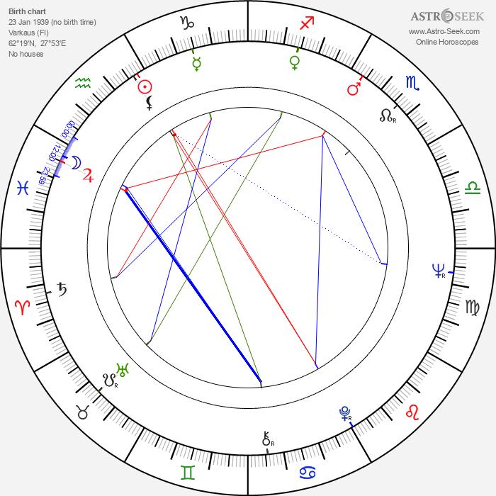 Hannu Vilpponen - Astrology Natal Birth Chart