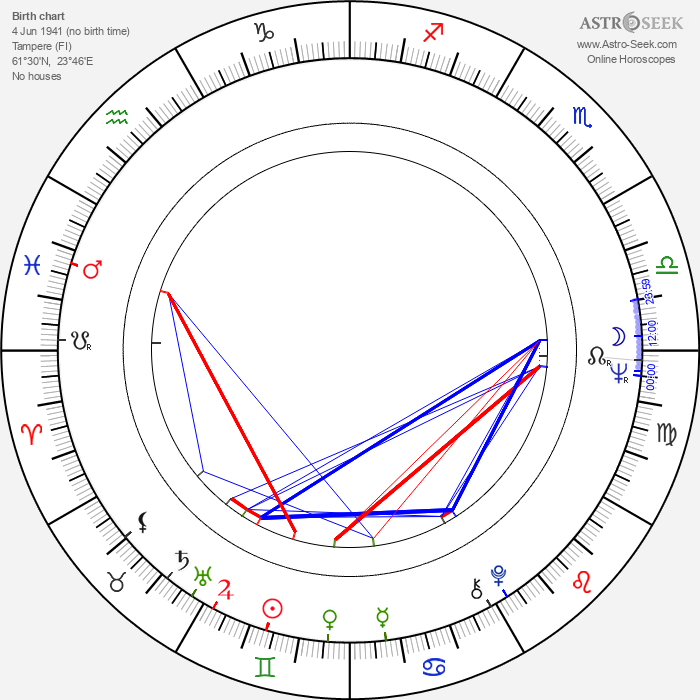 Hannu Wegelius - Astrology Natal Birth Chart