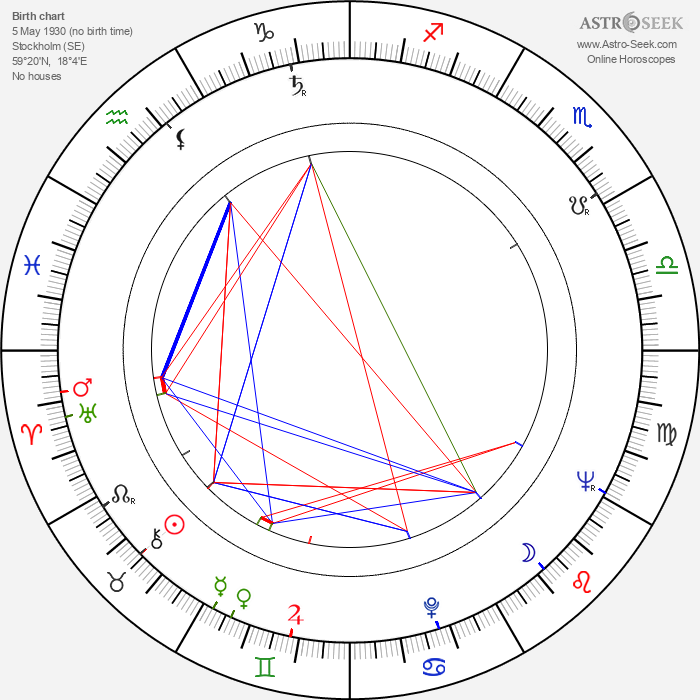 Hans Abramson - Astrology Natal Birth Chart