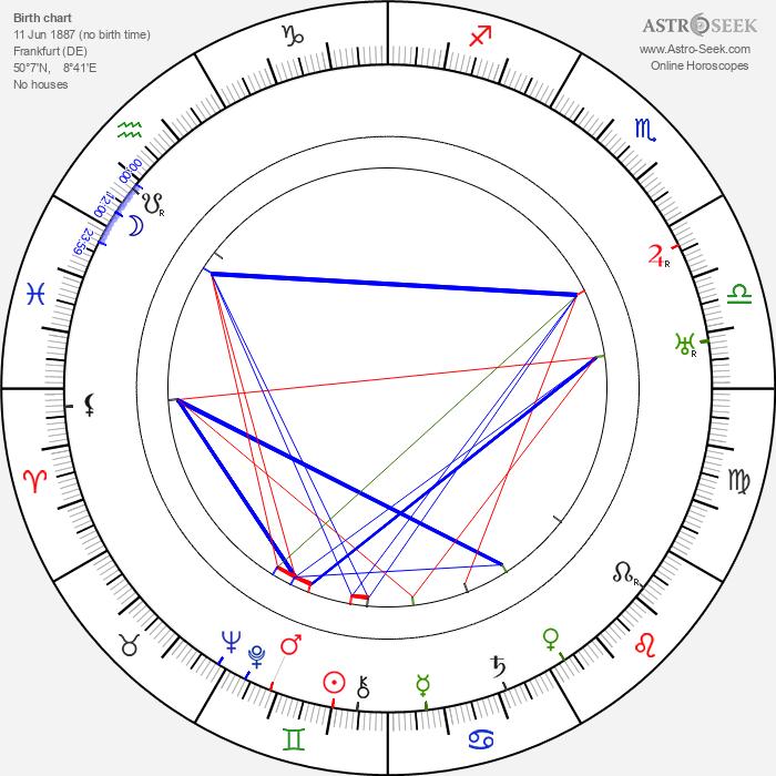 Hans Adalbert Schlettow - Astrology Natal Birth Chart
