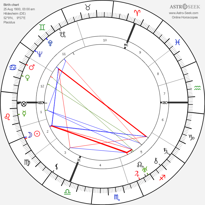 Hans Adolf Krebs - Astrology Natal Birth Chart