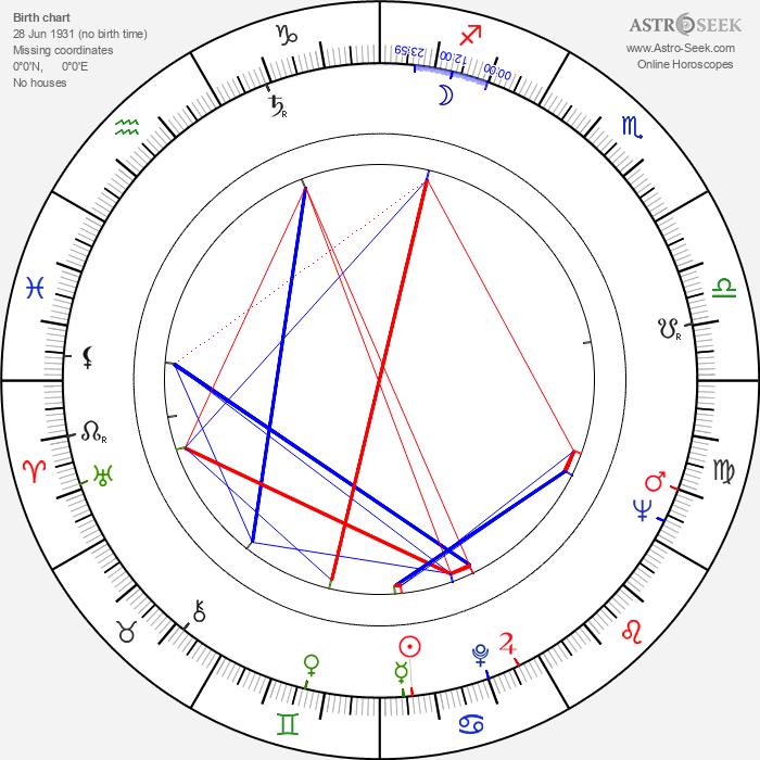 Hans Alfredson - Astrology Natal Birth Chart