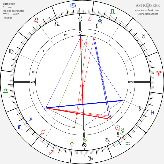 Hans Bender - Astrology Natal Birth Chart