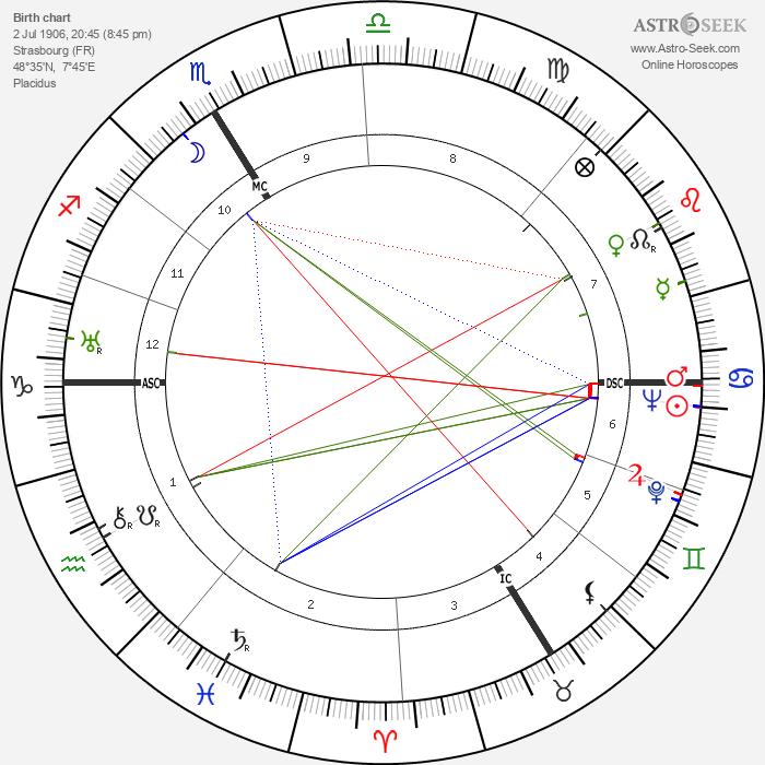 Hans Bethe - Astrology Natal Birth Chart