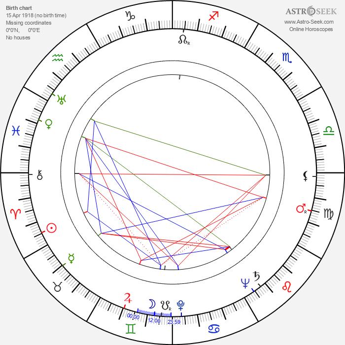 Hans Billian - Astrology Natal Birth Chart
