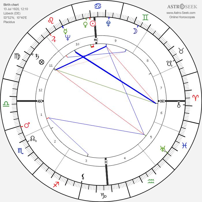 Hans Blumenberg - Astrology Natal Birth Chart
