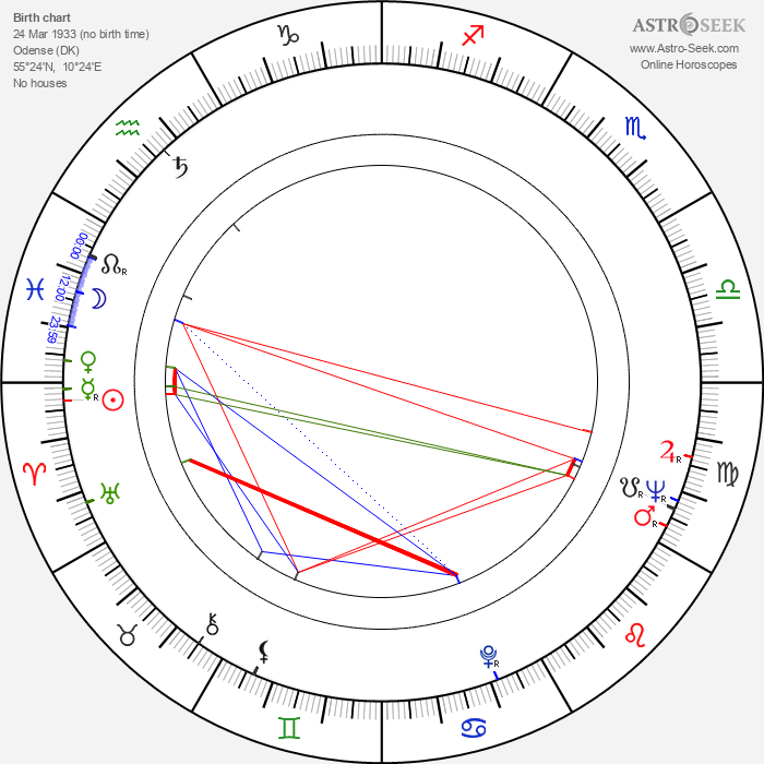 Hans Christian Ægidius - Astrology Natal Birth Chart
