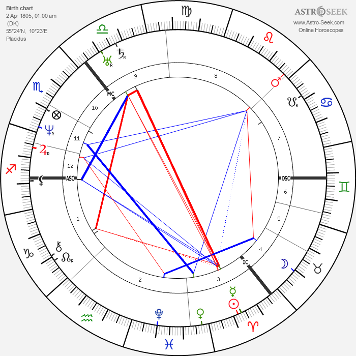 Hans Christian Andersen - Astrology Natal Birth Chart