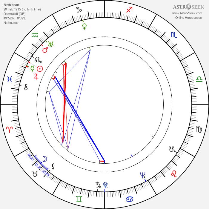 Hans Christian Blech - Astrology Natal Birth Chart