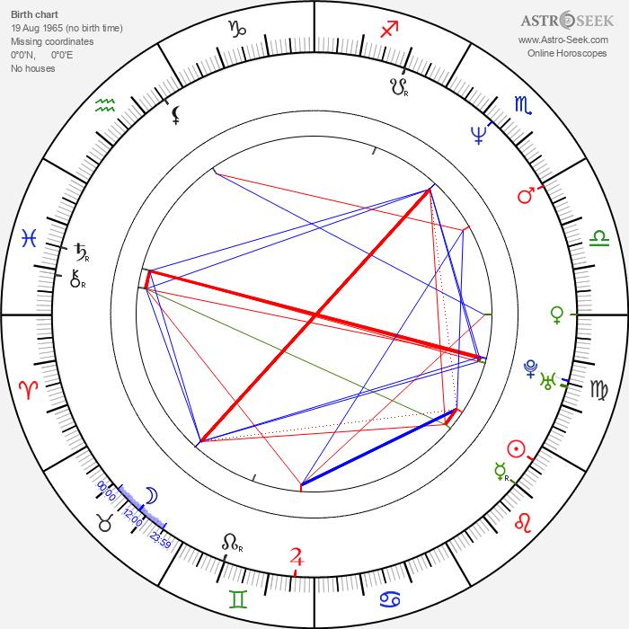 Hans-Christian Schmid - Astrology Natal Birth Chart