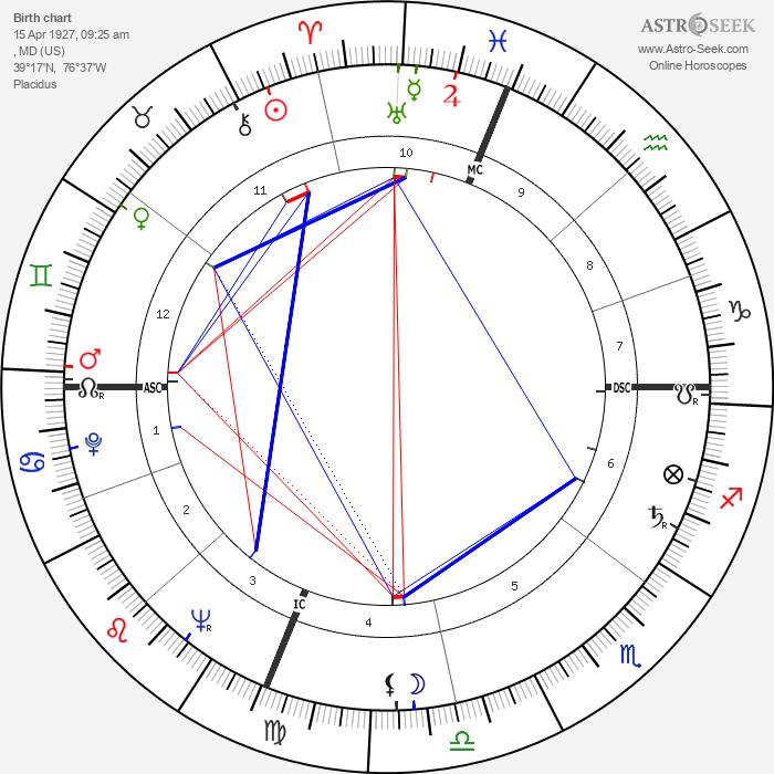Hans Conried - Astrology Natal Birth Chart