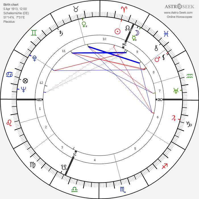 Hans Diergarten - Astrology Natal Birth Chart
