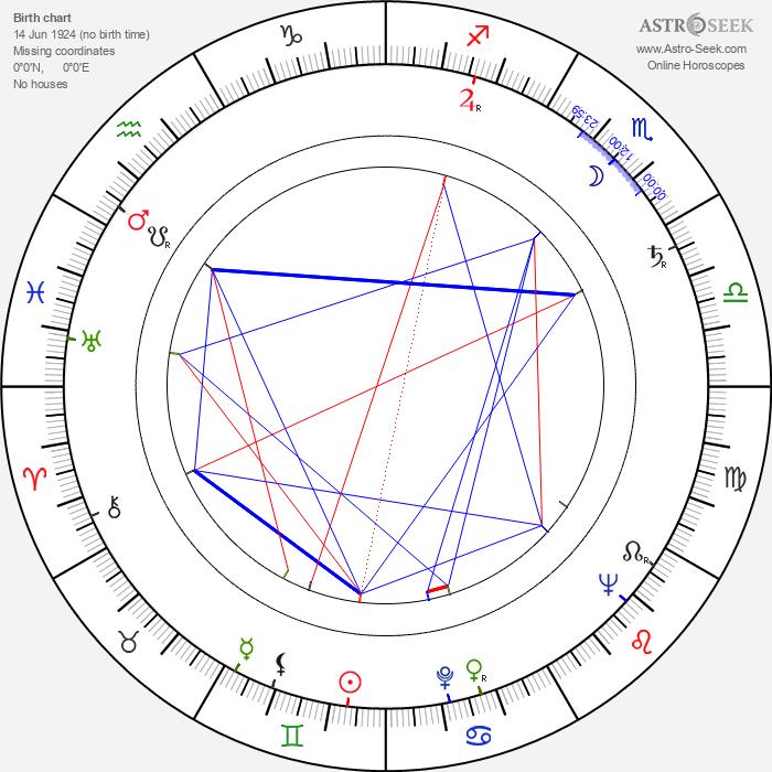 Hans Dumke - Astrology Natal Birth Chart