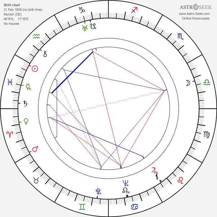 Hans Ertl - Astrology Natal Birth Chart