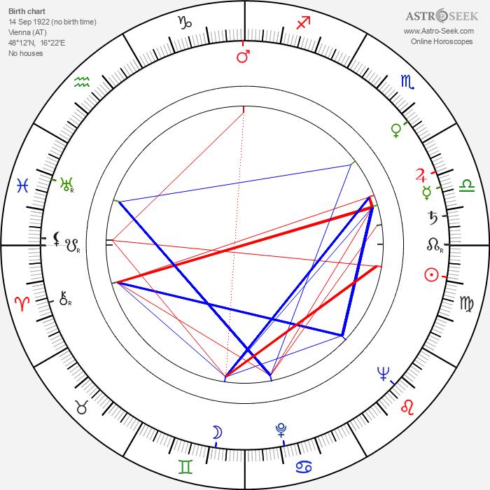 Hans Feher - Astrology Natal Birth Chart